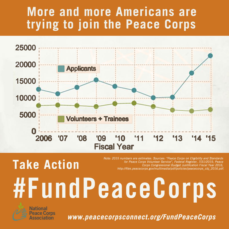 Increase Peace Corps' Budget