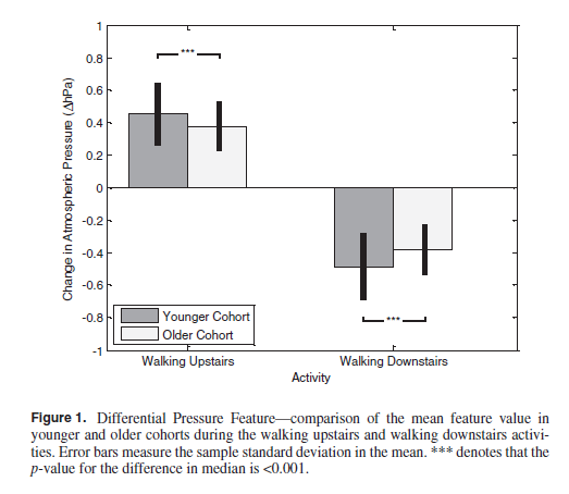 The current study aimed to compare the accuracy of an activity  classification algorithm that is trained on younger adults and evaluated  with data collected ...