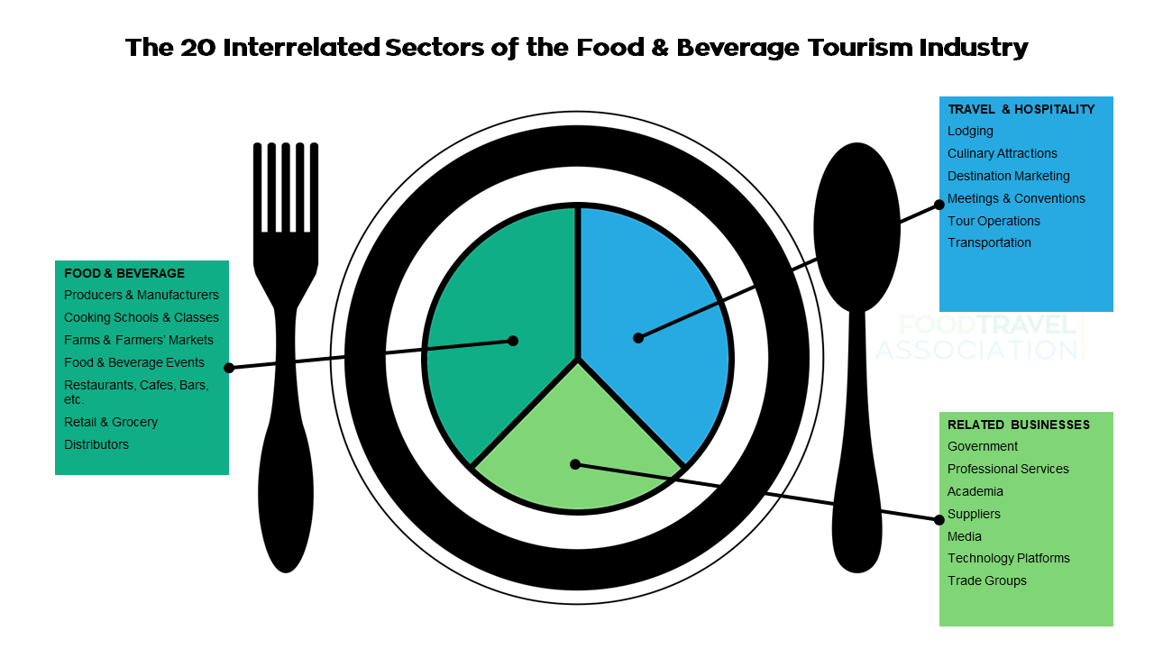 What Is Food Tourism?