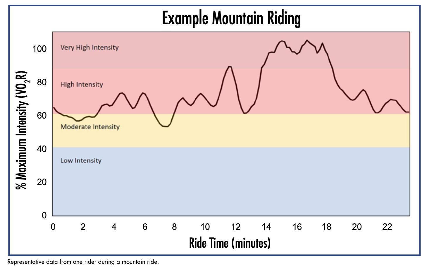Intensity Mountain Riding