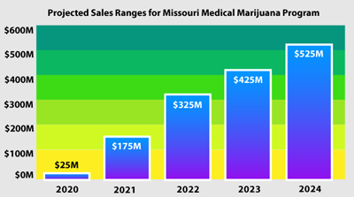 Missouri Cannabis Sales Projection