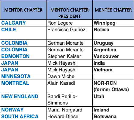 DAMA Mentoring Chapters