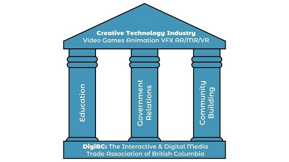 DigiBC - The Interactive & Digital Media Industry